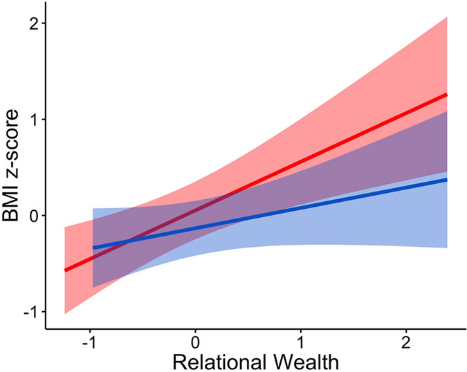 The link between socialising (or social wealth) and BMI
