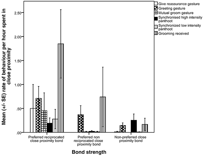 Strength of the bond between individuals versus the interactions seen between them. Whilst grooming was still dominant, the closer chimps were the more they did other stuff